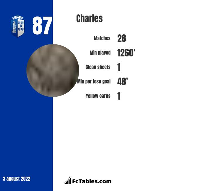 Charles infographic