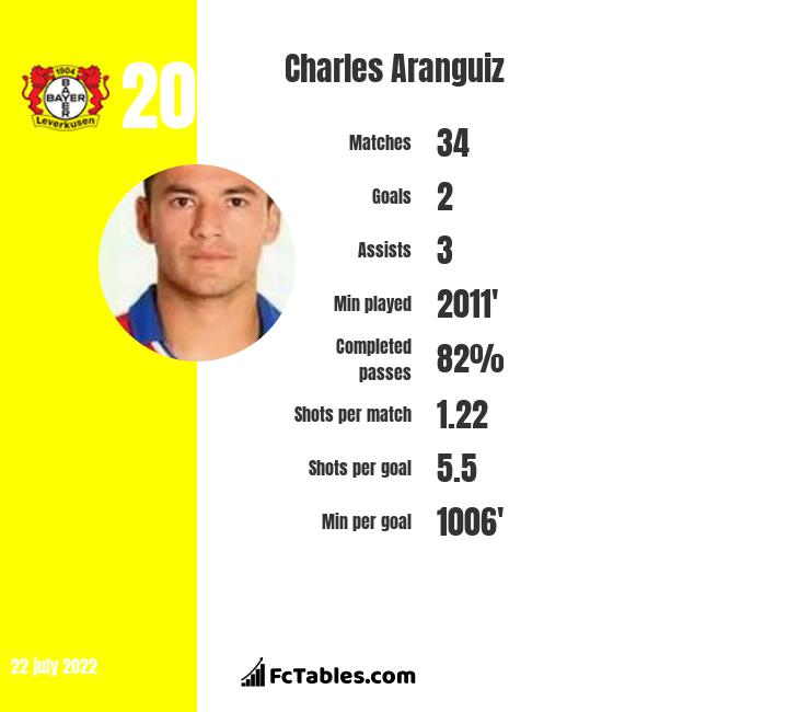 Charles Aranguiz infographic