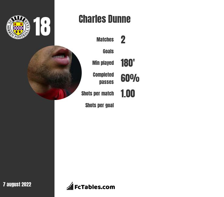 Charles Dunne infographic