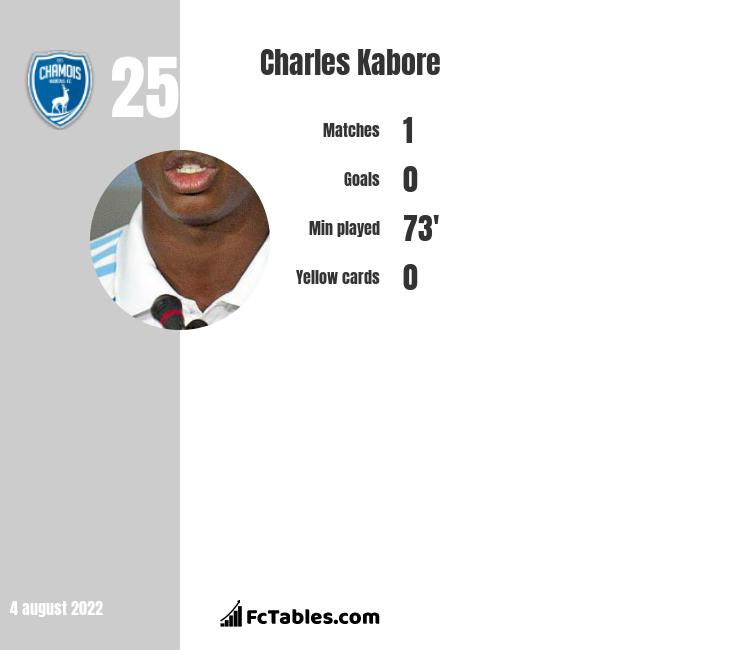 Charles Kabore infographic