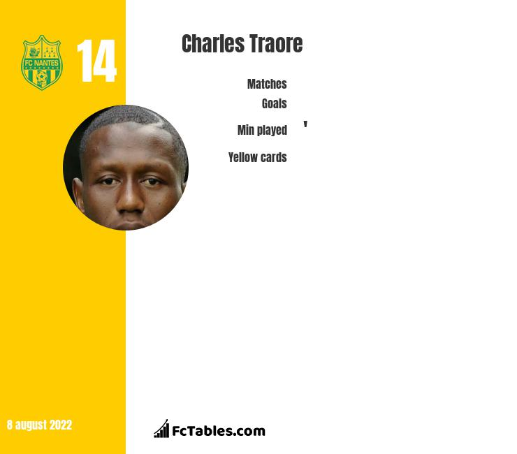 Charles Traore infographic
