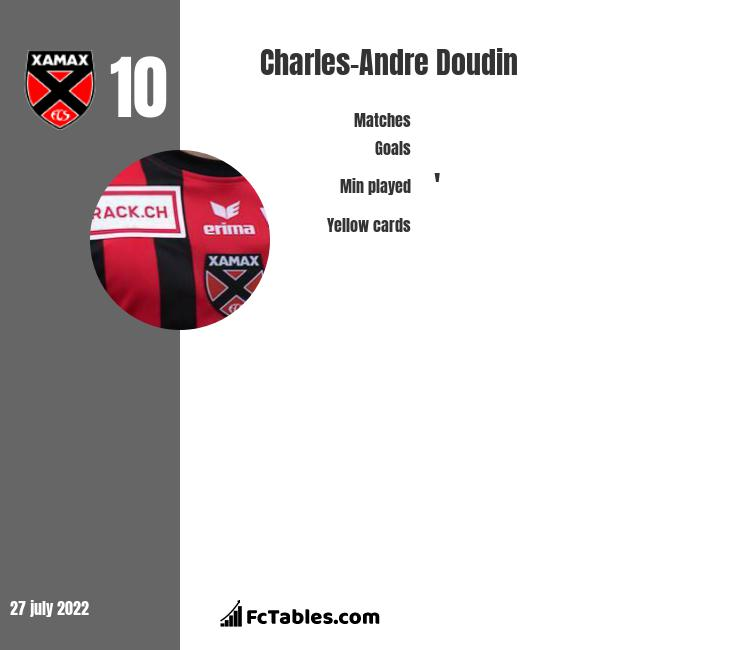 Charles-Andre Doudin infographic