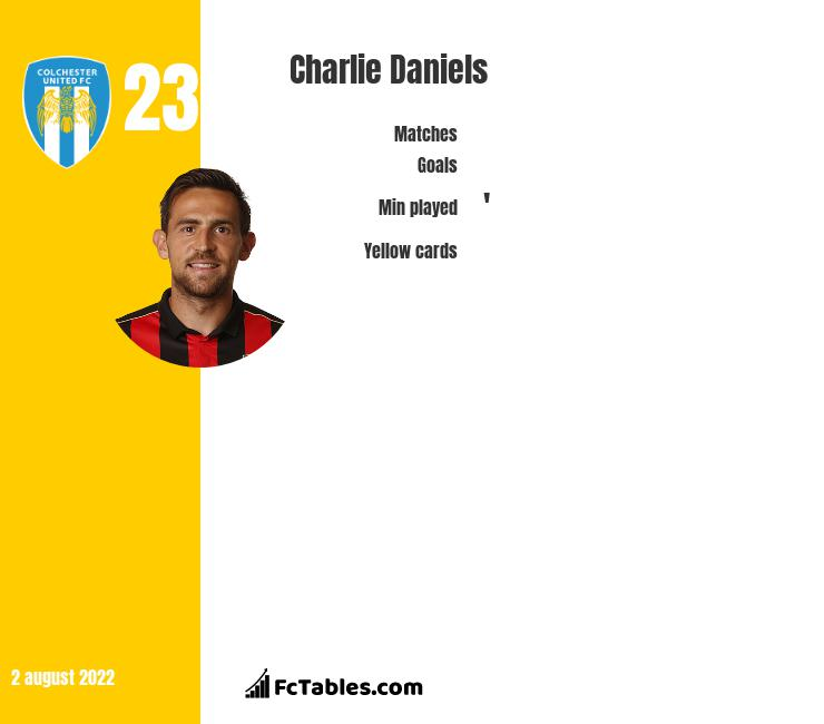 Charlie Daniels infographic statistics for Bournemouth