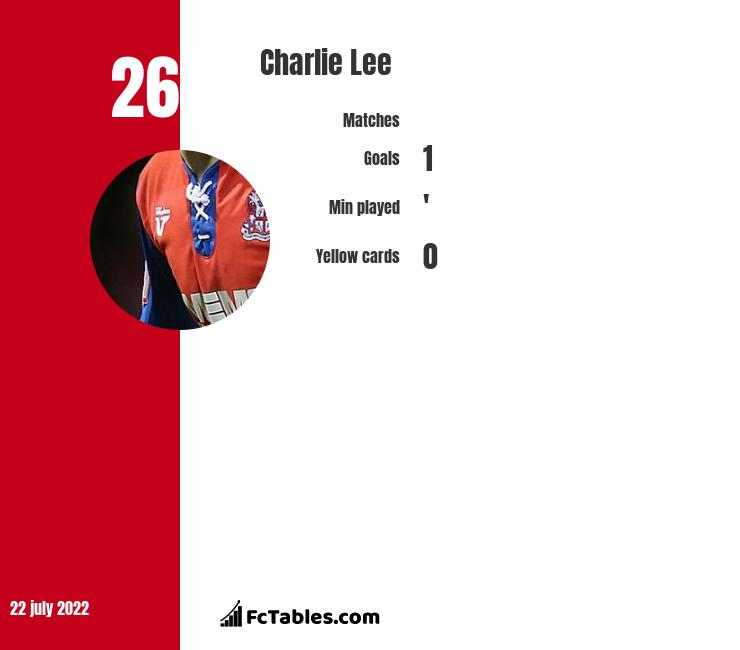 Charlie Lee infographic