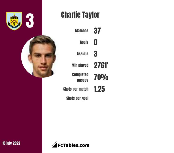 Charlie Taylor infographic