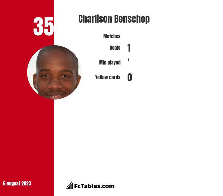 Charlison Benschop infographic