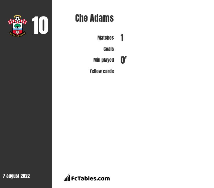 Che Adams infographic