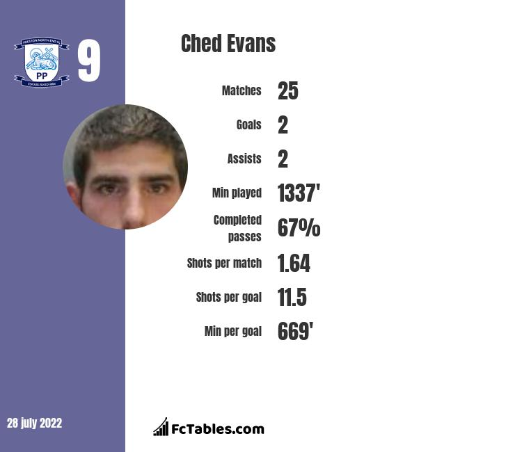 Ched Evans infographic