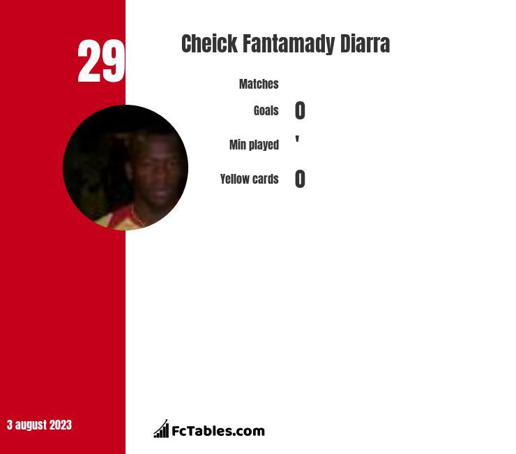 Cheick Fantamady Diarra infographic