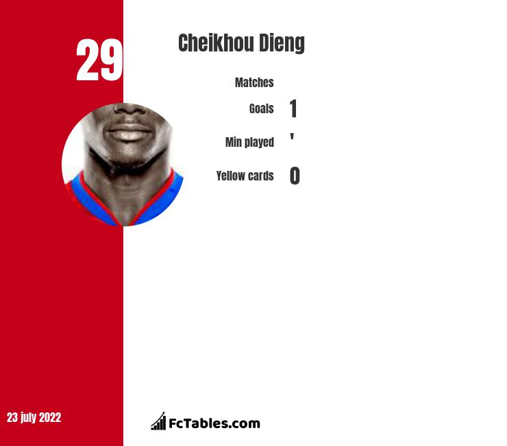 Cheikhou Dieng infographic