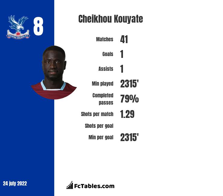 Cheikhou Kouyate infographic statistics for Crystal Palace