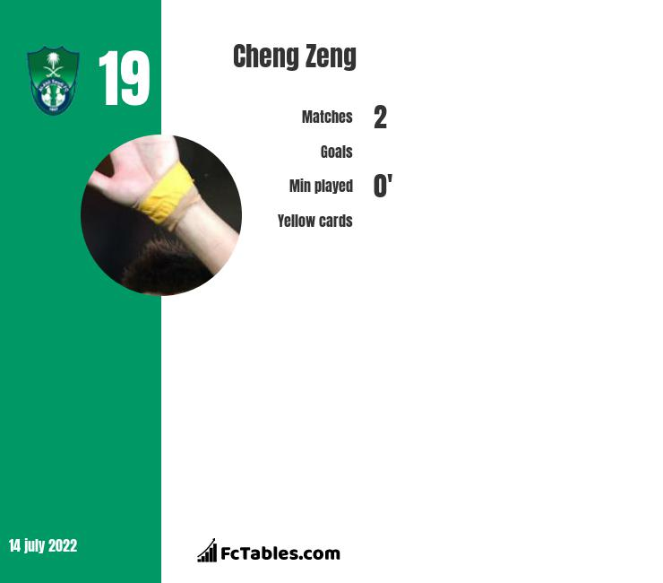 Cheng Zeng infographic