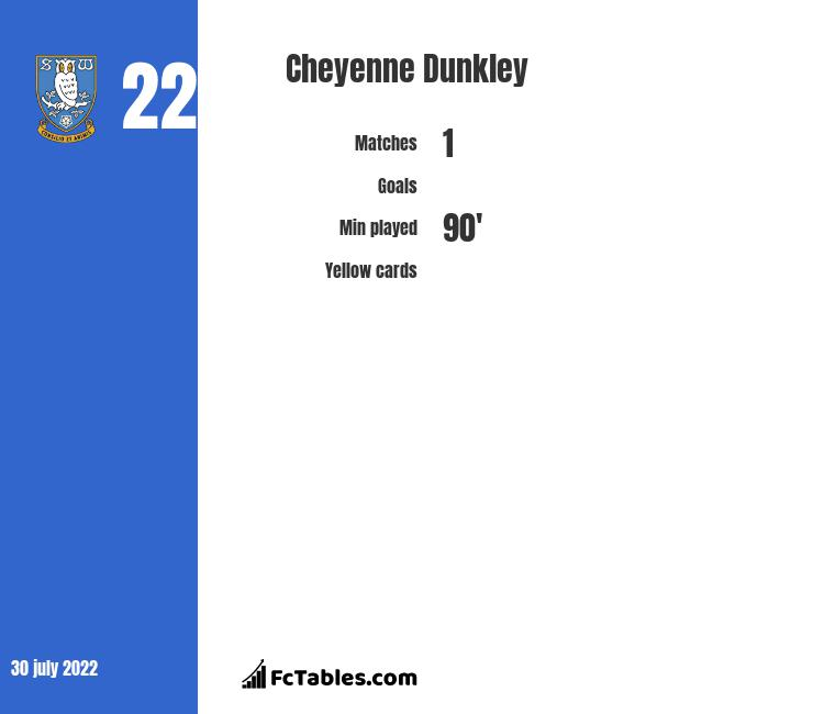 Cheyenne Dunkley infographic statistics for Wigan