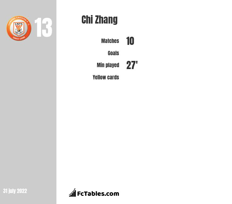 Chi Zhang infographic statistics for Shandong Luneng