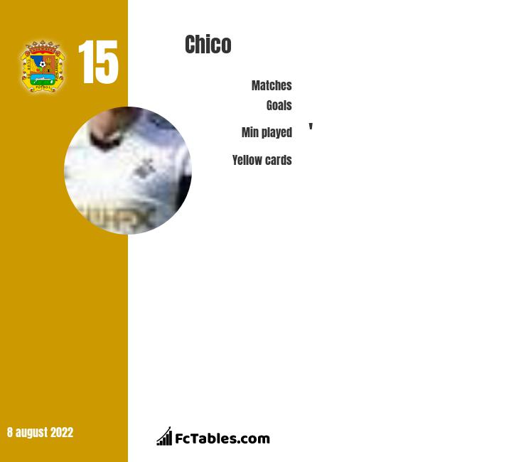 Chico infographic statistics for Fuenlabrada