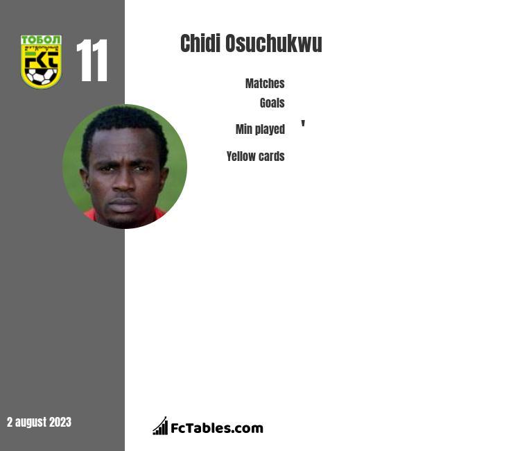 Chidi Osuchukwu infographic