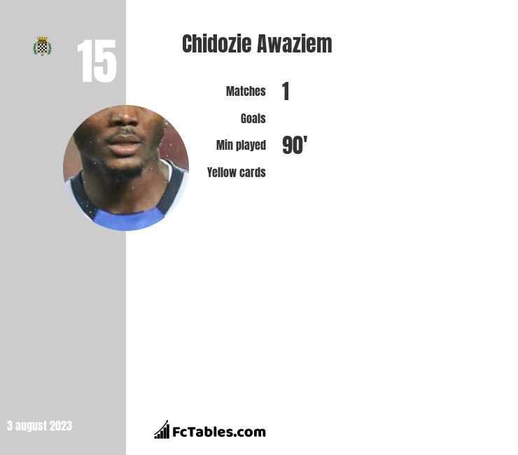 Chidozie Awaziem infographic