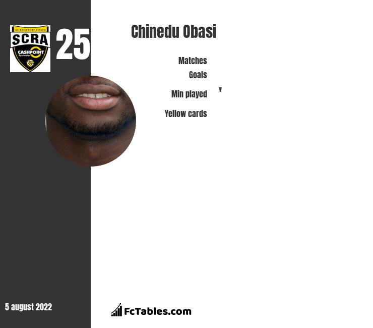 Chinedu Obasi infographic statistics for AIK