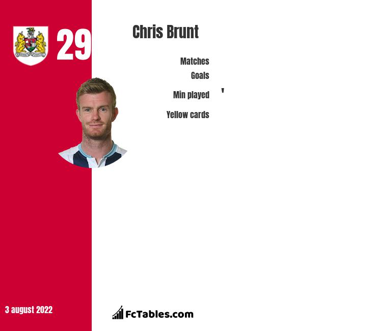 Chris Brunt infographic statistics for West Bromwich Albion