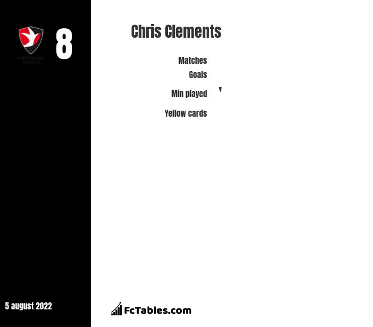 Chris Clements infographic