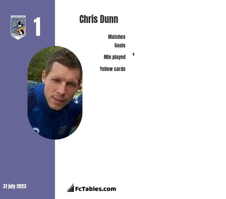 Chris Dunn infographic