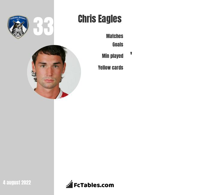 Chris Eagles infographic