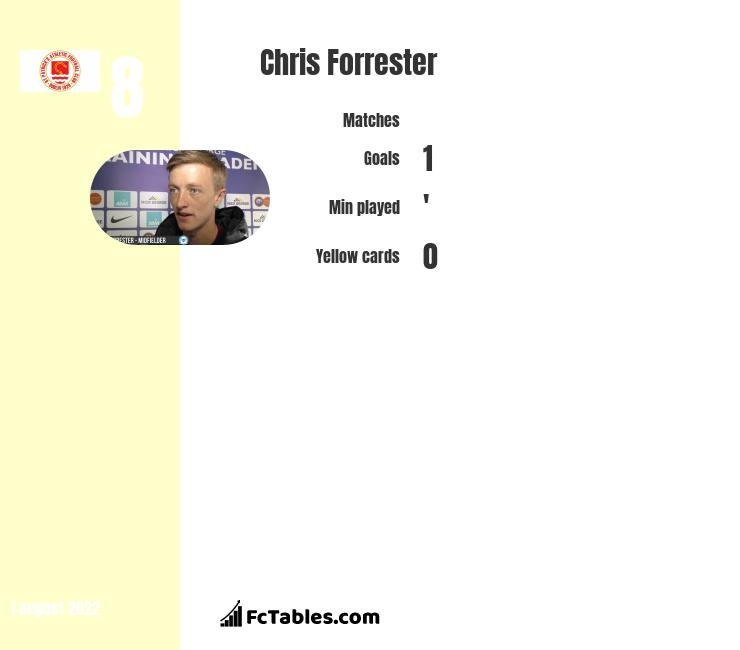 Chris Forrester infographic