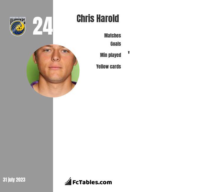 Chris Harold infographic