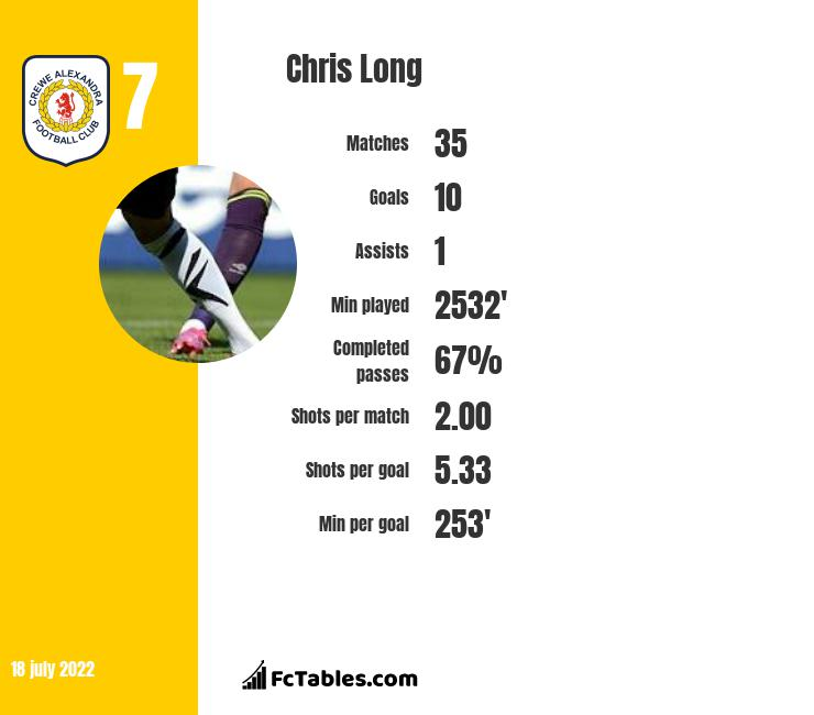Chris Long infographic statistics for Blackpool