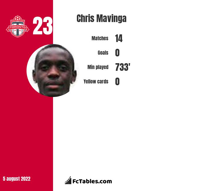 Chris Mavinga infographic