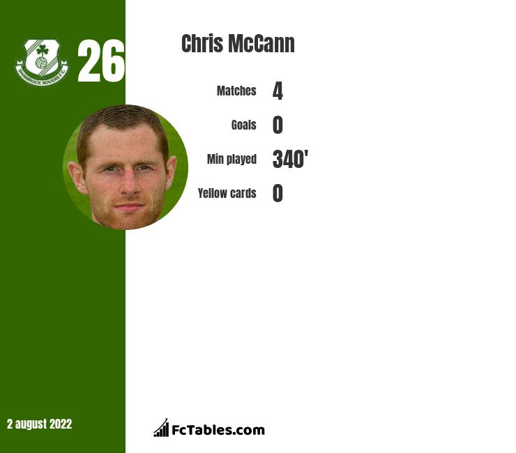 Chris McCann infographic