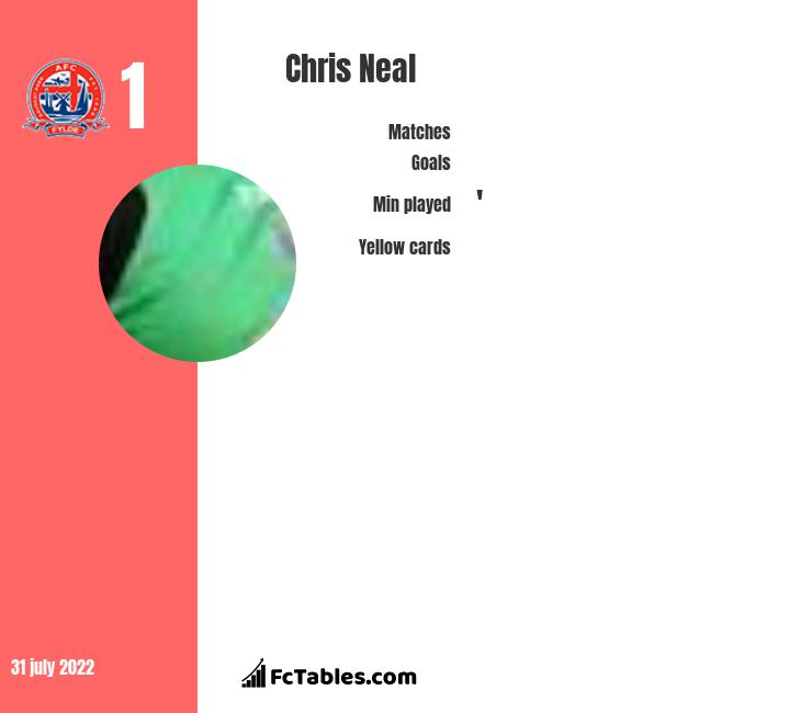 Chris Neal infographic statistics for Fleetwood