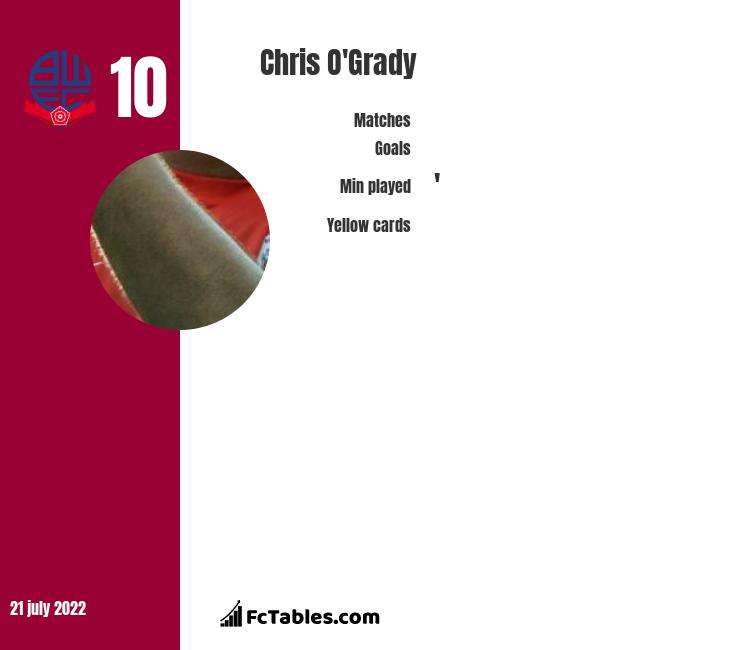 Chris O'Grady infographic