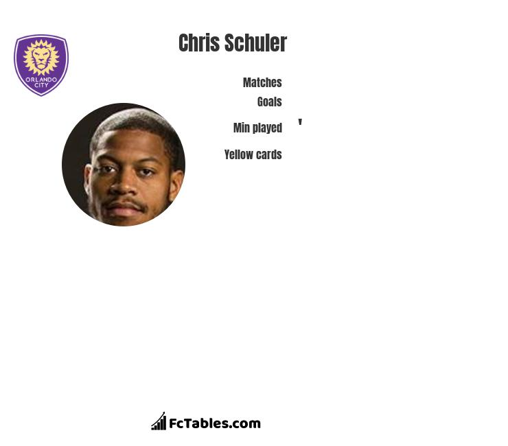 Chris Schuler infographic