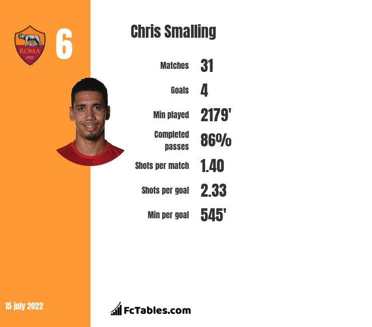 Chris Smalling Stastics | profile | goals scored