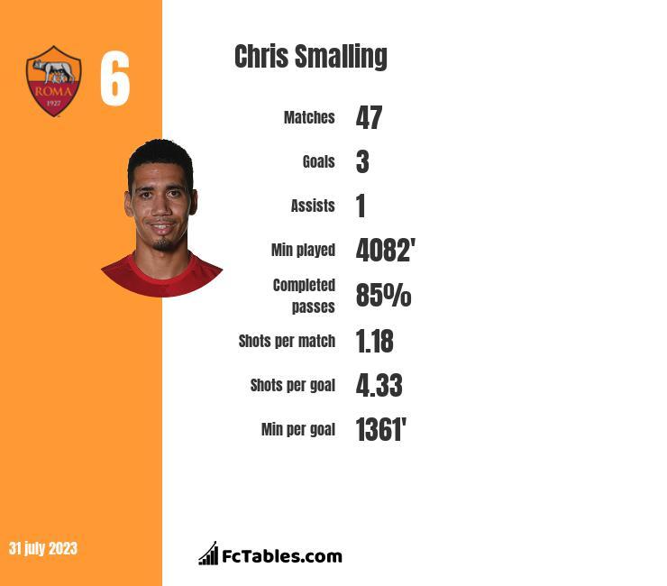 Chris Smalling stats