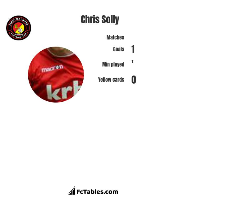 Chris Solly infographic statistics for Charlton Athletic