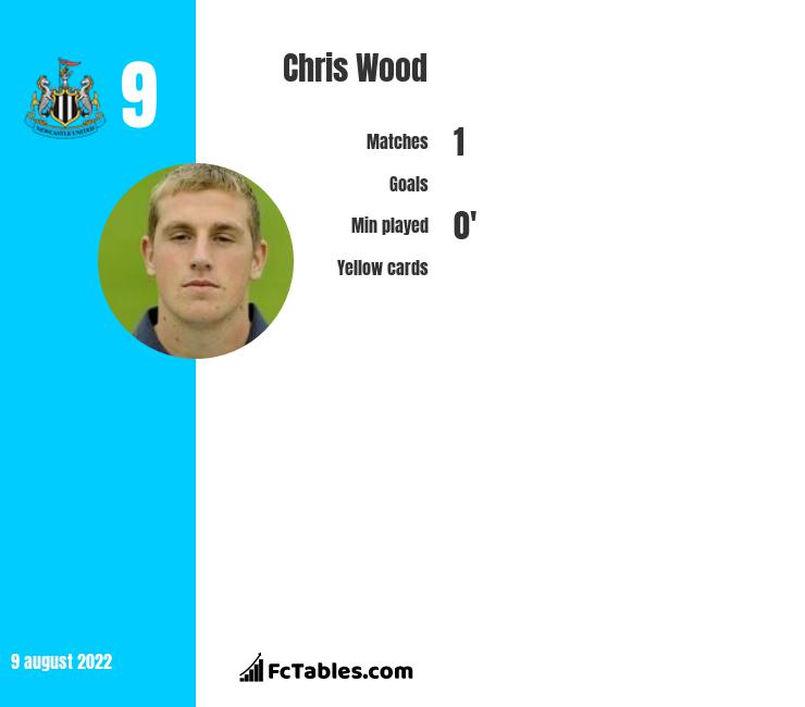 Chris Wood infographic