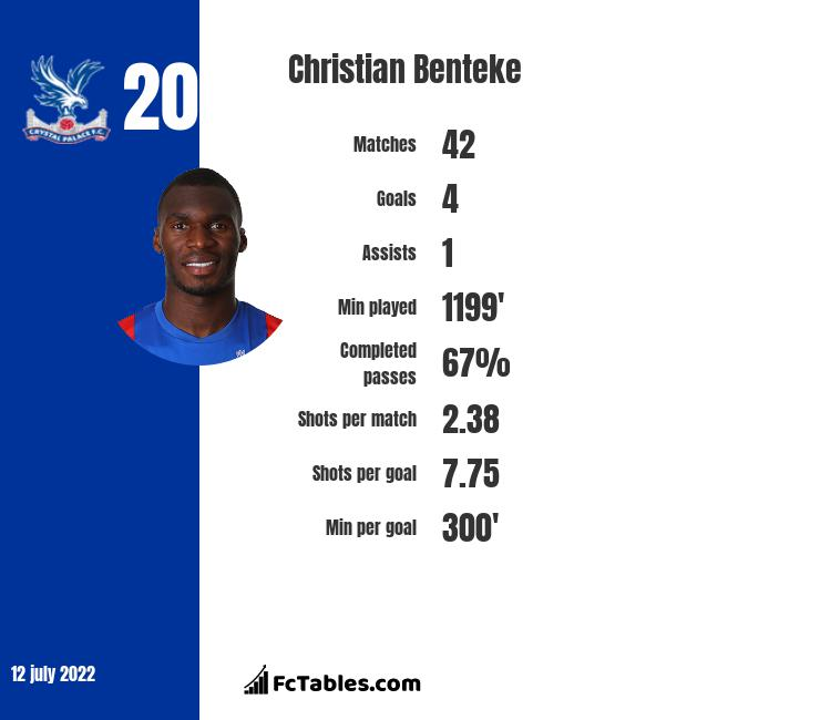 Christian Benteke infographic statistics for Crystal Palace