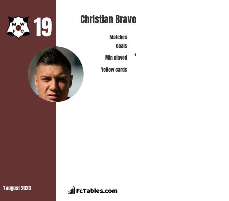 Christian Bravo infographic