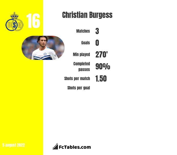 Christian Burgess infographic