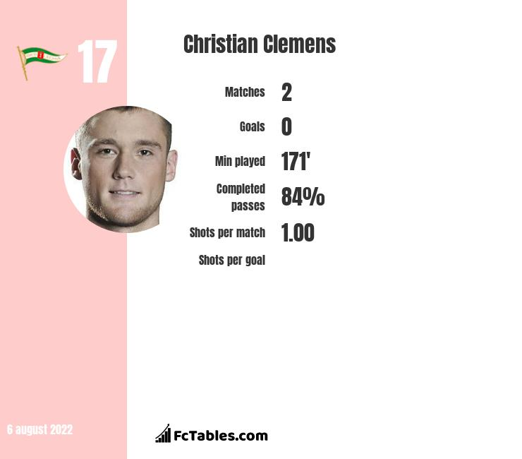 Christian Clemens infographic