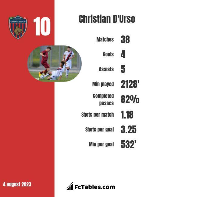 Christian D'Urso infographic