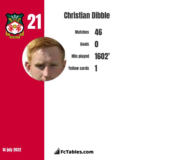 Christian Dibble infographic