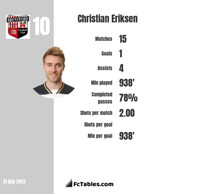 Christian Eriksen infographic statistics for Inter
