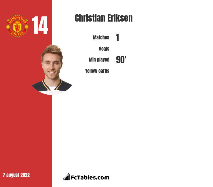 Christian Eriksen infographic statistics for Inter Mediolan