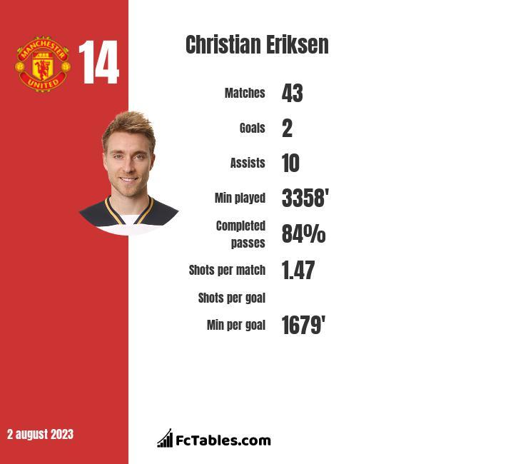 Christian Eriksen stats