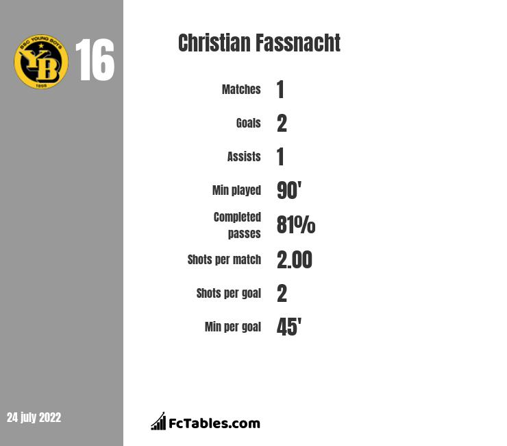 Christian Fassnacht infographic