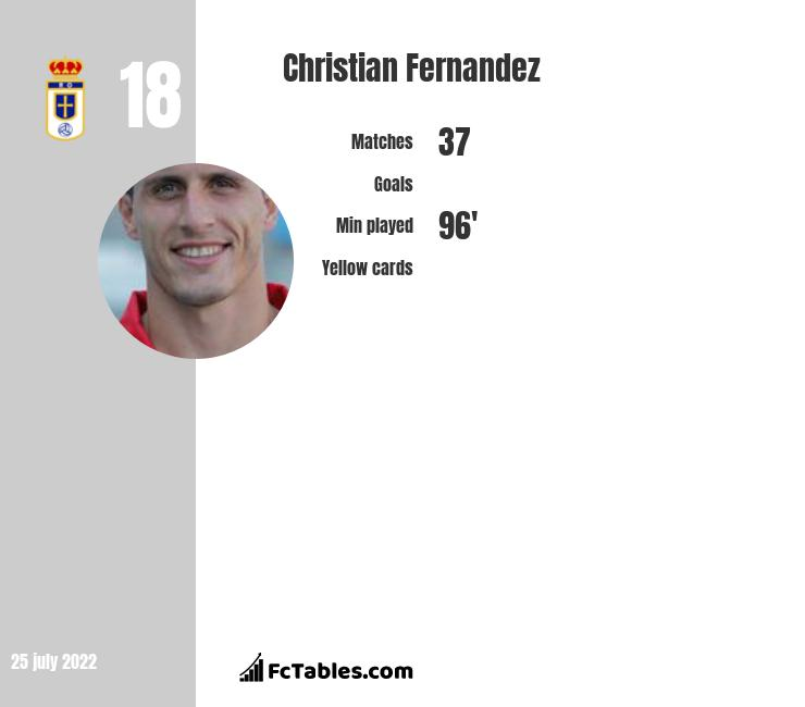Christian Fernandez infographic statistics for Real Oviedo