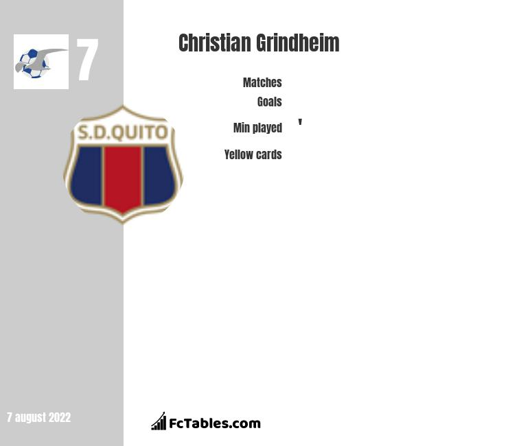 Christian Grindheim infographic